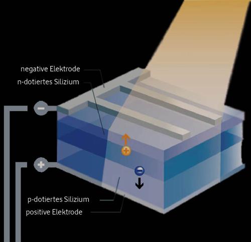 juno-solar_pv-modul