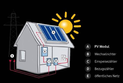 juno-solar_pv-module_2014
